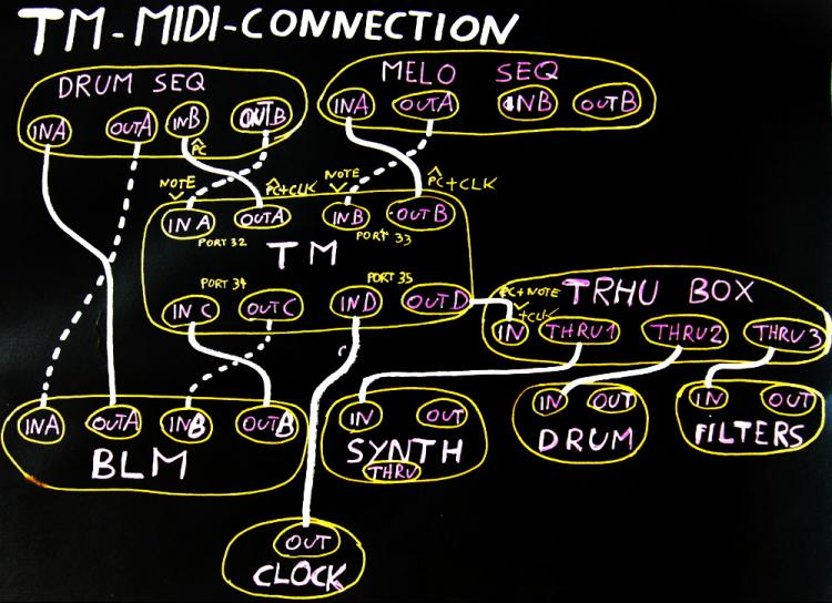 TM-Midi-Connections.JPG