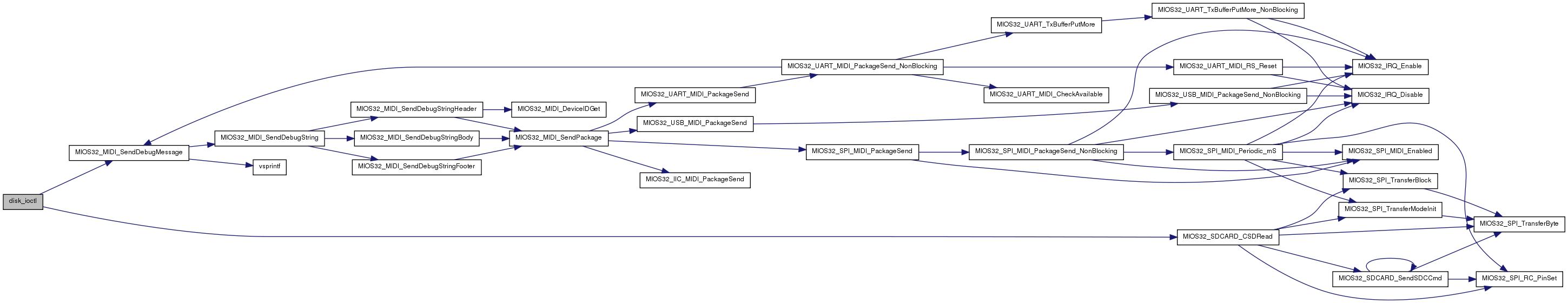 MIOS32: modules/fatfs/src/diskio h File Reference